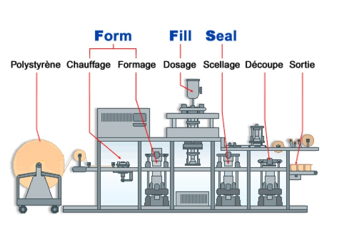 Machine Form Fill and Seal